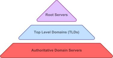 Insights about Sub-Domains